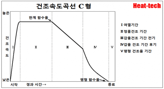 건조 곡선의 5 패턴 - 건조의 과학 C형
