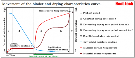 Formation of a surface coating by immobilization of the binder