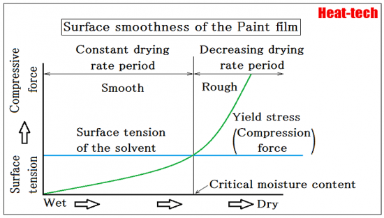 Surface smoothness of the paint film