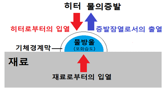 3종류의 건조 2. 표면 부착 수(表面付着水)의 건조