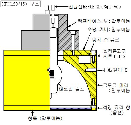 HPH-120/160 구조