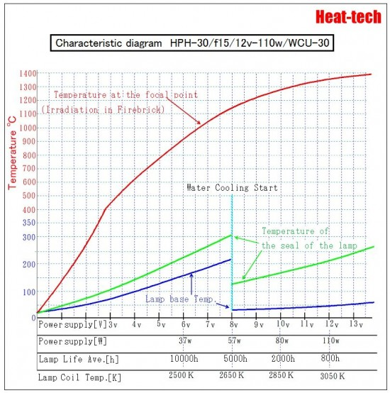 The heating temperature of the Halogen Point Heater2