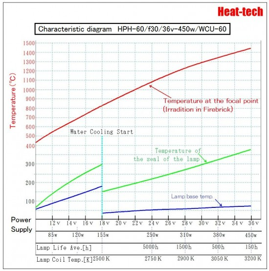 The heating temperature of the Halogen Point Heater3
