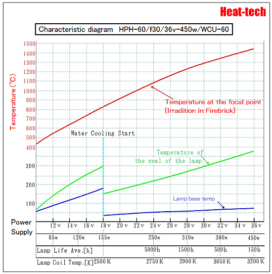 Water-cooled and the temperature of the base of the Halogen Point Heater2