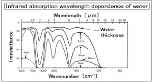 5-1.Infrared rays wavelengths and water