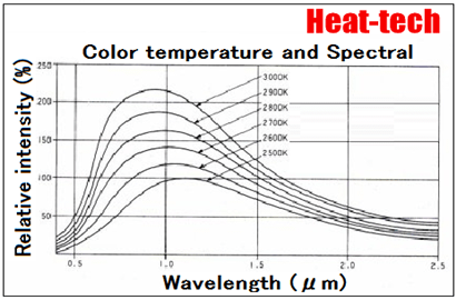 Effect of infrared heating is proportional to the fourth power of the difference between the temperature of the heating filament and the object.