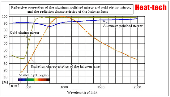 5-1-3.As is to Wien's displacement law, a high output heater is limited to virtually near-infrared method.