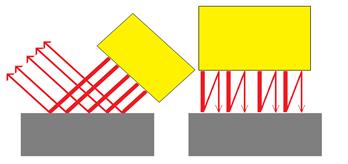 반사 된 적외선은 공간 중에 확산되어 버립니다 만, 직각 조사에 의한 정반사 정도 반사경에 입 광량이 크게 재사용됩니다.