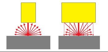 반사 된 적외선은 공간 중에 확산되어 버립니다 만, 충분히 반사경이 크다고 재사용됩니다.