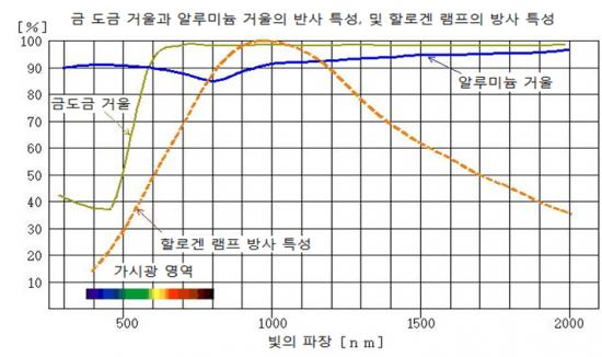 빈 변위 법칙에도 있듯이, 고출력 히터는 사실상 근적외선 방식에 한정됩니다.