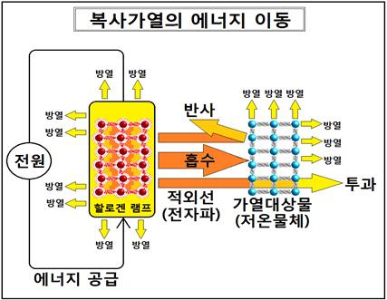 적외선 건조의 열수지 식(熱収支式)