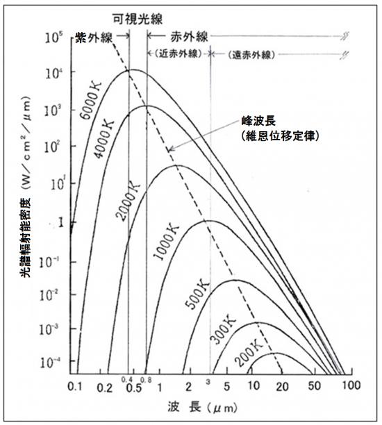 紅外加熱是一種通過將電能轉換為電磁波來加熱物體的方法。