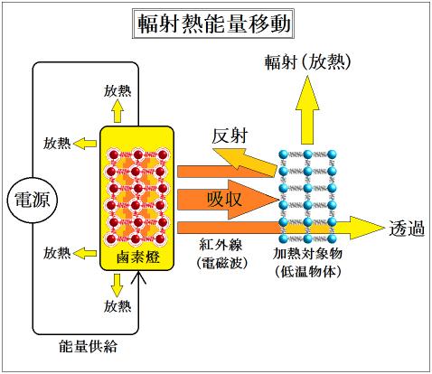 紅外線乾燥的熱収支式