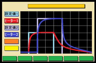 2加熱器獨立加熱功能(2環型)