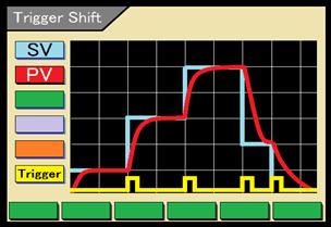 Trigger Shift function (optional)