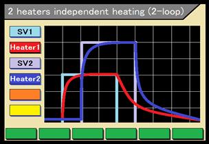 2 heater independent heating function (2-loop)