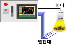 여러 센서로부터 어떤 입력을 기준 온도로 설정하여 가열 시험 수 있습니다.