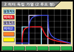 2 히터 독립 가열 기능 (2 루프 형)