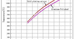 Heating temperature - Basic knowledge of Halogen heater