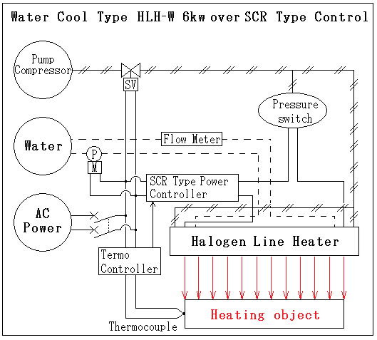Water-cooled and the temperature of the base of the Halogen Line Heater