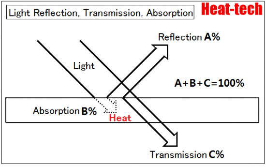 Light Reflection, Transmission, Absorption