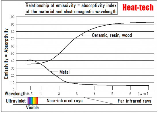 Relationship of emissivity = absorptivity index of the material and electromagnetic wavelength