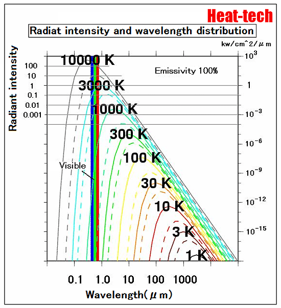 About the wavelength of the radiation temperature2