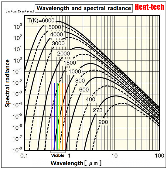 About the wavelength of the radiation temperature3