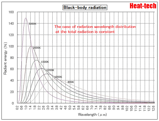 About the wavelength of the radiation temperature5
