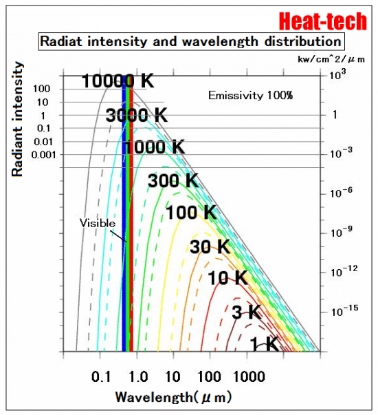 Radiat intensity and wavelength distribution