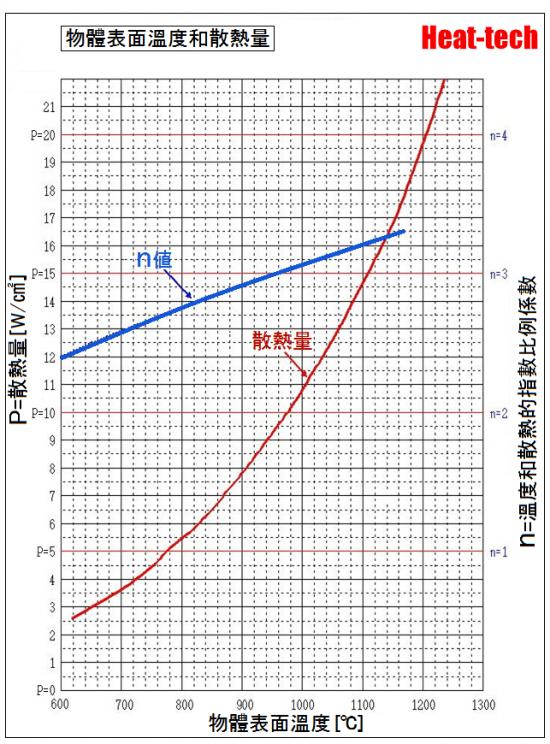 關於溫度輻射強度