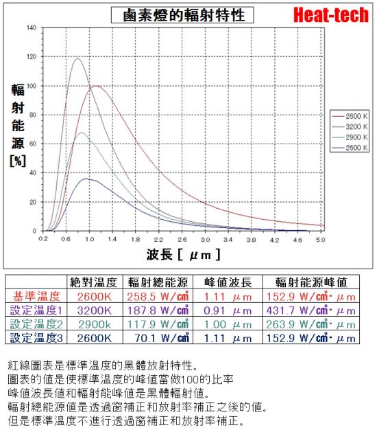 關於溫度輻射的波長
