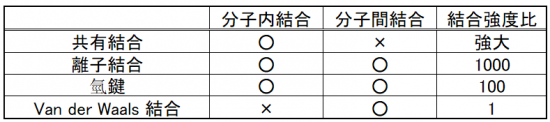 樹脂加熱的基礎知識 3 樹脂的種類 -1 結合和分子類型