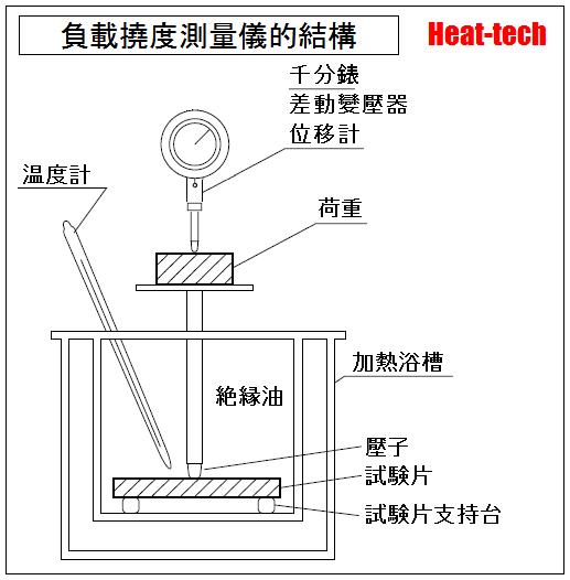 負載變形溫度(DTUL)