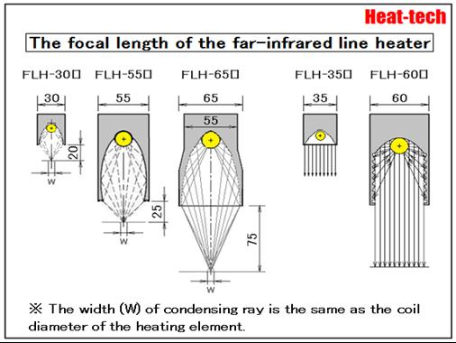 [ Focal length ]