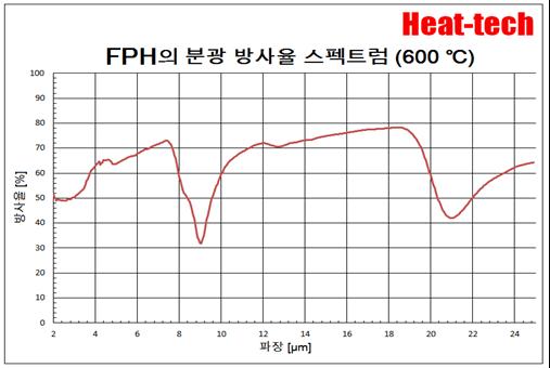 원적외선 포인트 히터 FPH 시리즈