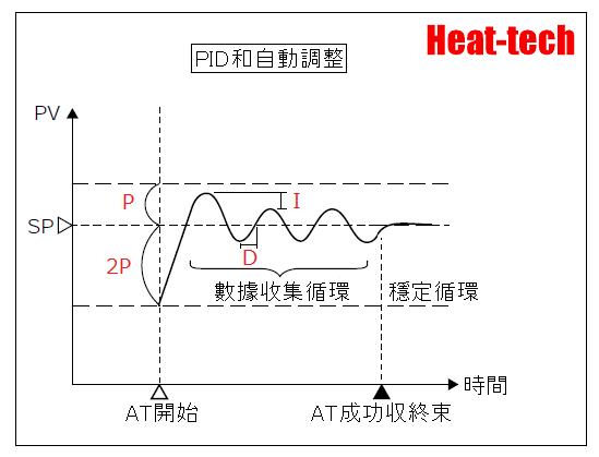 自動調諧功能/自調諧功能