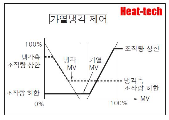 가열 냉각 제어 기능