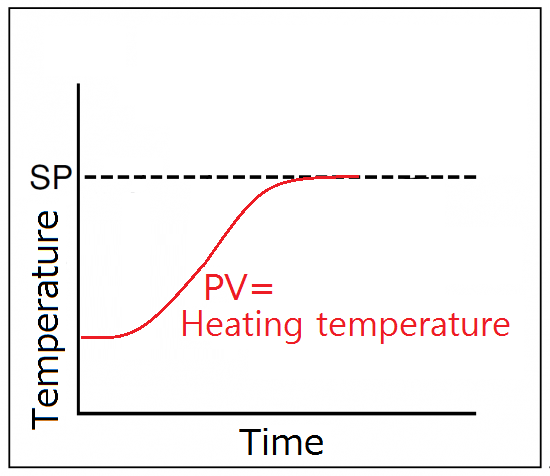 By overheating zero setting, providing a stable heating.