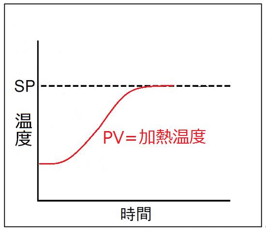 根據温度調節器的過熱零設定,進行安定的熱風加熱