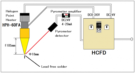Heater controller feedback type for Pyrometer ( Rradiation thermometer ) HCF series