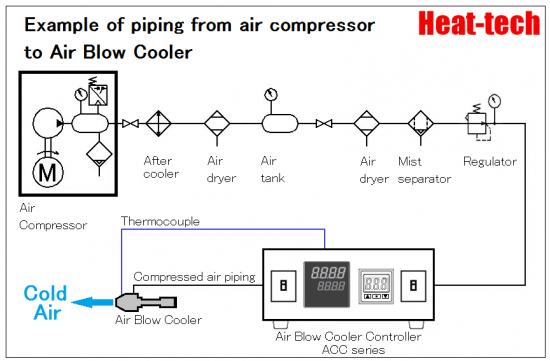 Air blow cooler ABC-28 series