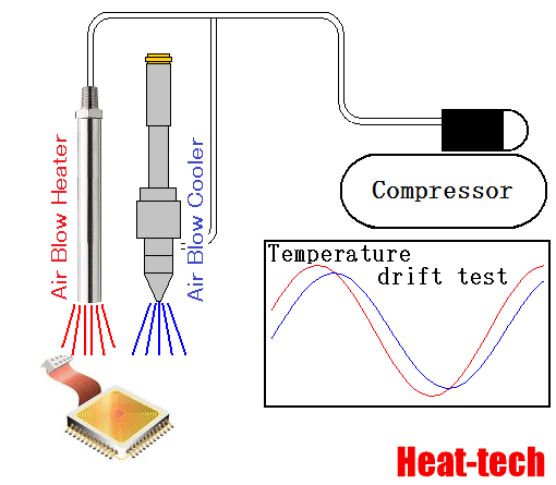 Temperature drift test of electronic devices