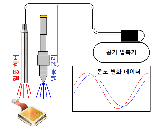 전자 장치의 온도 드리프트 테스트