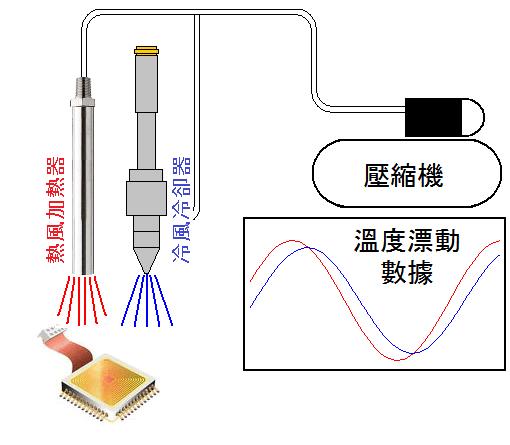 電子設備的温度漂移測試