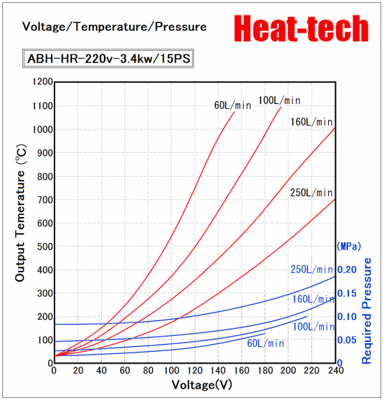 Voltage / Temperature / Air flow