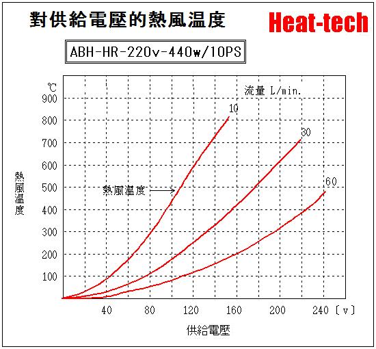 電壓和熱風溫度和流量