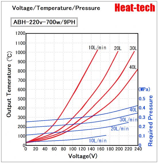 《High temperatur small size Air Blow Heater 》 ABH-9PH