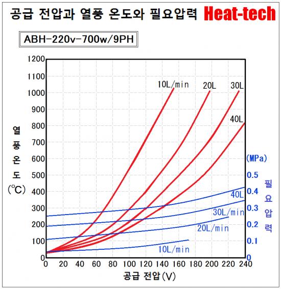 《 고온용 소형 열풍 히터 》ABH-9PH
